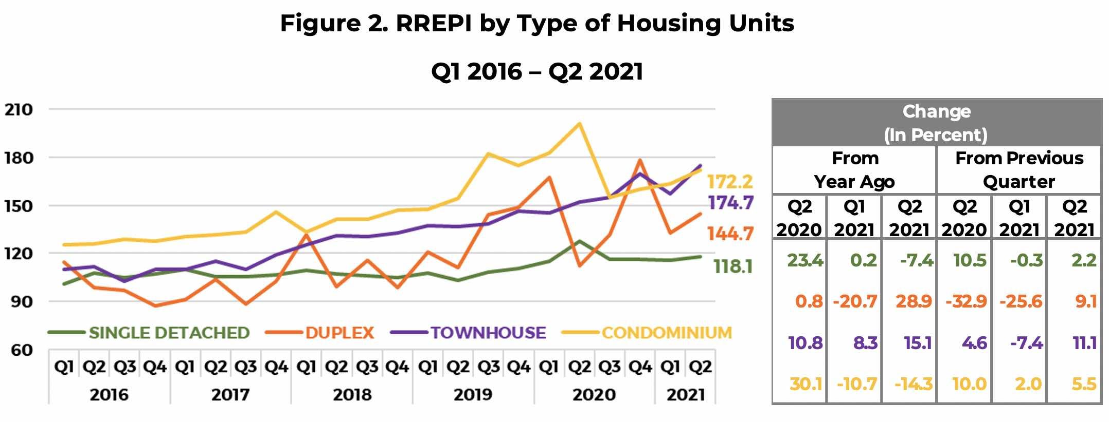 Q2 2021 RREPI Figure2.jpg